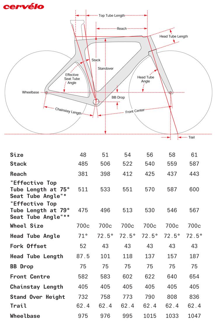 La tabella con le misure e le geometrie della bicicletta Cervélo P 105 2021